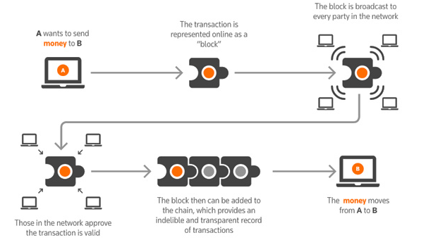 Blockchain - How information moves through distributed ledger in block - Diagram