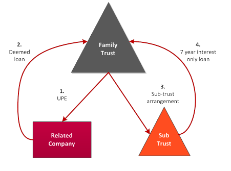 Family Trust - Sub Trust Option - Diagram