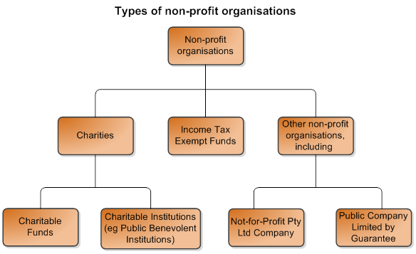 Types of recognised non-profit organisations